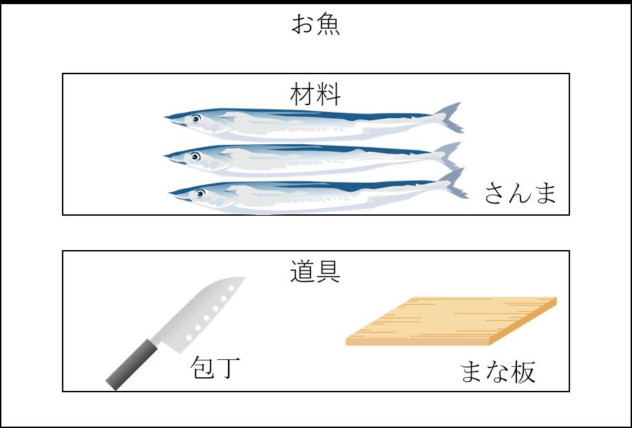 お魚、包丁、まな板
