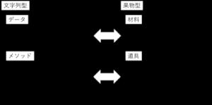 文字列型と果物型